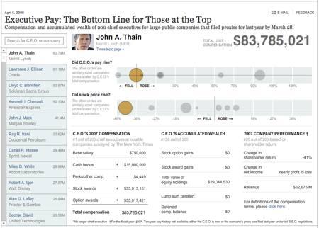 NYT CEOs Compensation
