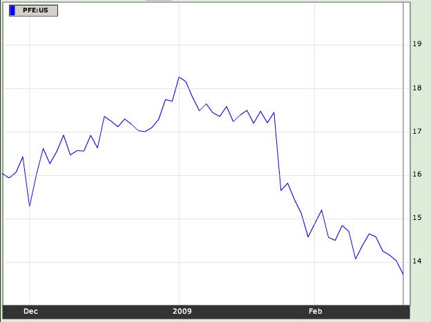 pfizer-stock-20-feb-08