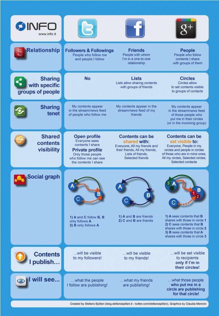 Facebook Twitter y Google Plus comparados